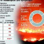 Ρεκόρ φέτος στις συλλήψεις εμπρηστών στην Ελλάδα