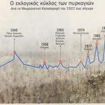 Γιατί τα δάση καίγονται σε χρονιές εκλογών;