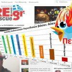 Διάκριση για το Fire Rescue News - 4η θέση παγκόσμιας κατάταξης περιοδικών πυρόσβεσης & διάσωσης
