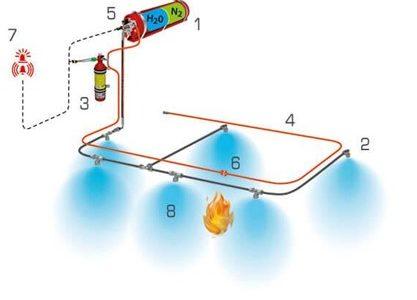 FOGMAKER, Σύστημα κατάσβεσης φωτιάς στους χώρους κινητήρων οχημάτων